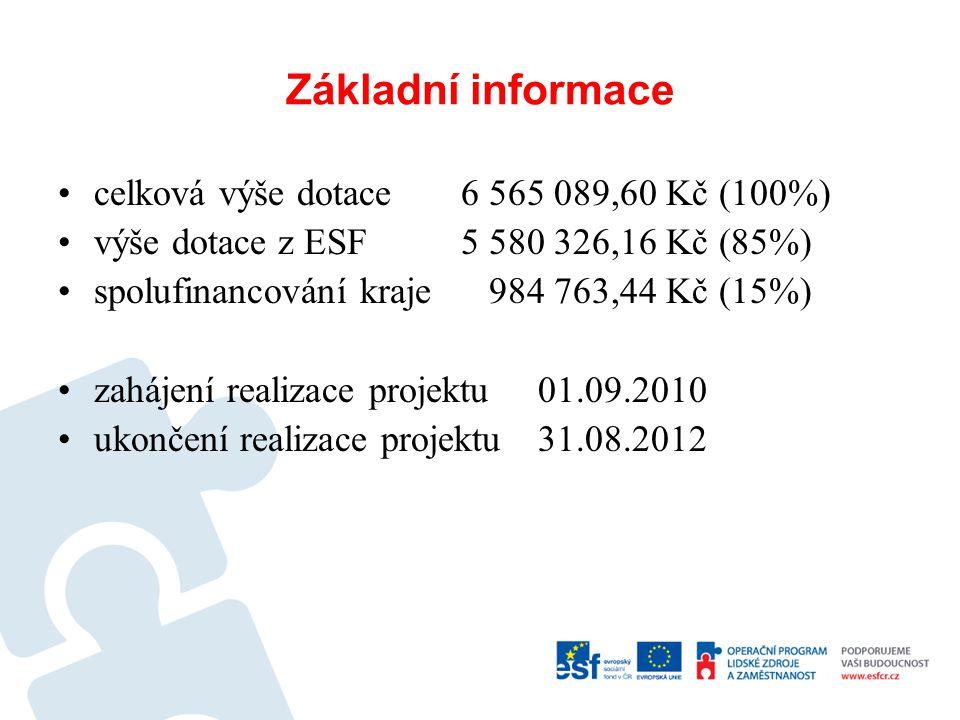 Základní informace •celková výše dotace 6 565 089,60 Kč (100%) •výše dotace z ESF 5 580 326,16 Kč (85%) •spolufinancování kraje 984 763,44 Kč (15%) •z