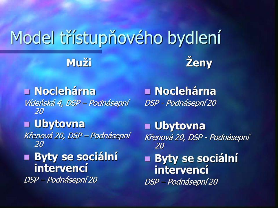 Model třístupňového bydlení Muži  Noclehárna Vídeňská 4, DSP – Podnásepní 20  Ubytovna Křenová 20, DSP – Podnásepní 20  Byty se sociální intervencí