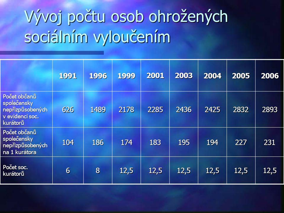 Vývoj počtu osob ohrožených sociálním vyloučením 19911996199920012003200420052006 Počet občanů společensky nepřizpůsobených v evidenci soc. kurátorů 6