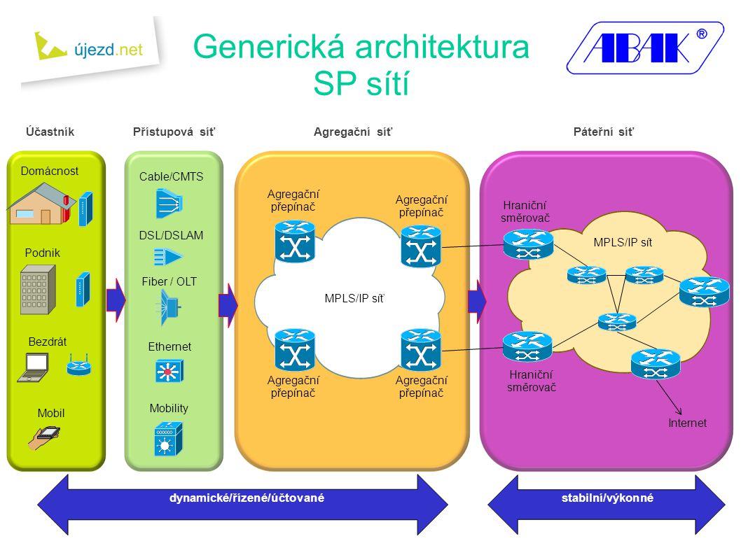 Generická architektura SP sítí Domácnost Podnik Bezdrát Mobil Cable/CMTS DSL/DSLAM Fiber / OLT Ethernet Agregační přepínač Mobility MPLS/IP síť MPLS/IP sít Hraniční směrovač Hraniční směrovač ÚčastníkPřístupová síťAgregační síťPáteřní síť Internet dynamické/řízené/účtovanéstabilní/výkonné Agregační přepínač Agregační přepínač Agregační přepínač