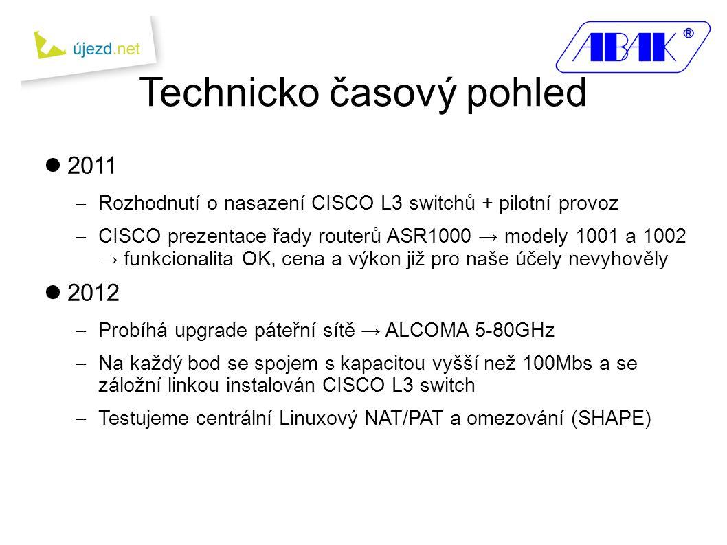  2011  Rozhodnutí o nasazení CISCO L3 switchů + pilotní provoz  CISCO prezentace řady routerů ASR1000 → modely 1001 a 1002 → funkcionalita OK, cena a výkon již pro naše účely nevyhověly  2012  Probíhá upgrade páteřní sítě → ALCOMA 5-80GHz  Na každý bod se spojem s kapacitou vyšší než 100Mbs a se záložní linkou instalován CISCO L3 switch  Testujeme centrální Linuxový NAT/PAT a omezování (SHAPE) Technicko časový pohled