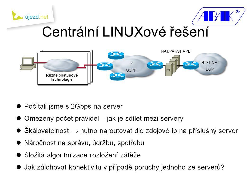 Centrální LINUXové řešení IP OSPF INTERNET BGP NAT/PAT/SHAPE  Počítali jsme s 2Gbps na server  Omezený počet pravidel – jak je sdílet mezi servery  Škálovatelnost → nutno naroutovat dle zdojové ip na příslušný server  Náročnost na správu, údržbu, spotřebu  Složitá algoritmizace rozložení zátěže  Jak zálohovat konektivitu v případě poruchy jednoho ze serverů.