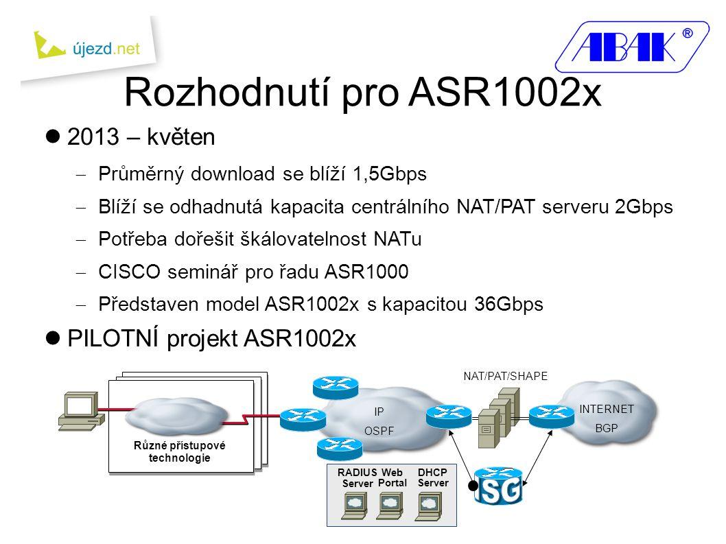 Rozhodnutí pro ASR1002x  2013 – květen  Průměrný download se blíží 1,5Gbps  Blíží se odhadnutá kapacita centrálního NAT/PAT serveru 2Gbps  Potřeba dořešit škálovatelnost NATu  CISCO seminář pro řadu ASR1000  Představen model ASR1002x s kapacitou 36Gbps  PILOTNÍ projekt ASR1002x IP OSPF INTERNET BGP NAT/PAT/SHAPE Různé přístupové technologie RADIUS Server Web Portal DHCP Server