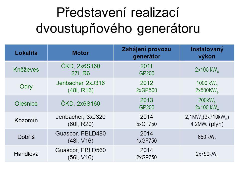 Představení realizací dvoustupňového generátoru LokalitaMotor Zahájení provozu generátor Instalovaný výkon Kněževes ČKD, 2x6S160 27l, R6 2011 GP200 2x