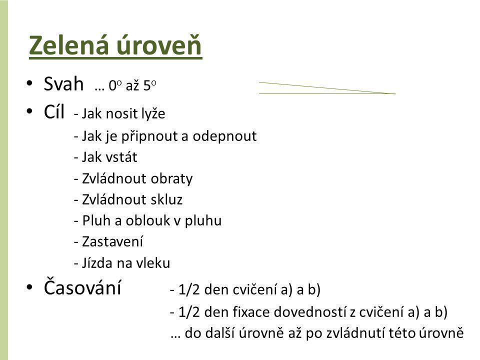 Zelená úroveň • Svah … 0 o až 5 o • Cíl - Jak nosit lyže - Jak je připnout a odepnout - Jak vstát - Zvládnout obraty - Zvládnout skluz - Pluh a oblouk
