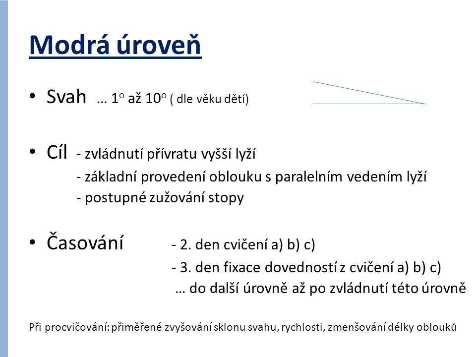 Modrá úroveň a) • Cvičení a motivace – Lyže jako KOLEJE – Úkroky tj.