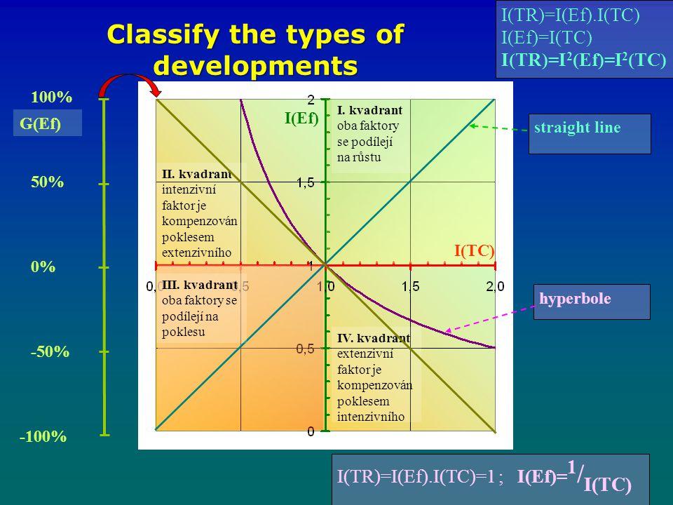 hyperbole Classify the types of developments I.kvadrant oba faktory se podílejí na růstu III.