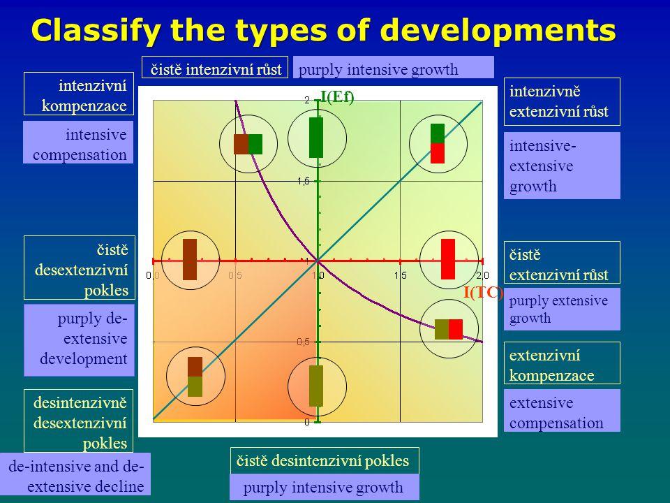 Classify the types of developments intenzivně extenzivní růst čistě intenzivní růst čistě extenzivní růst intenzivní kompenzace čistě desintenzivní pokles čistě desextenzivní pokles desintenzivně desextenzivní pokles extenzivní kompenzace I(Ef) I(TC) intensive compensation purply de- extensive development de-intensive and de- extensive decline purply extensive growth extensive compensation intensive- extensive growth purply intensive growth