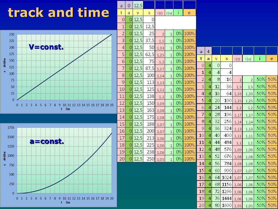 track and time V=const. a=const.