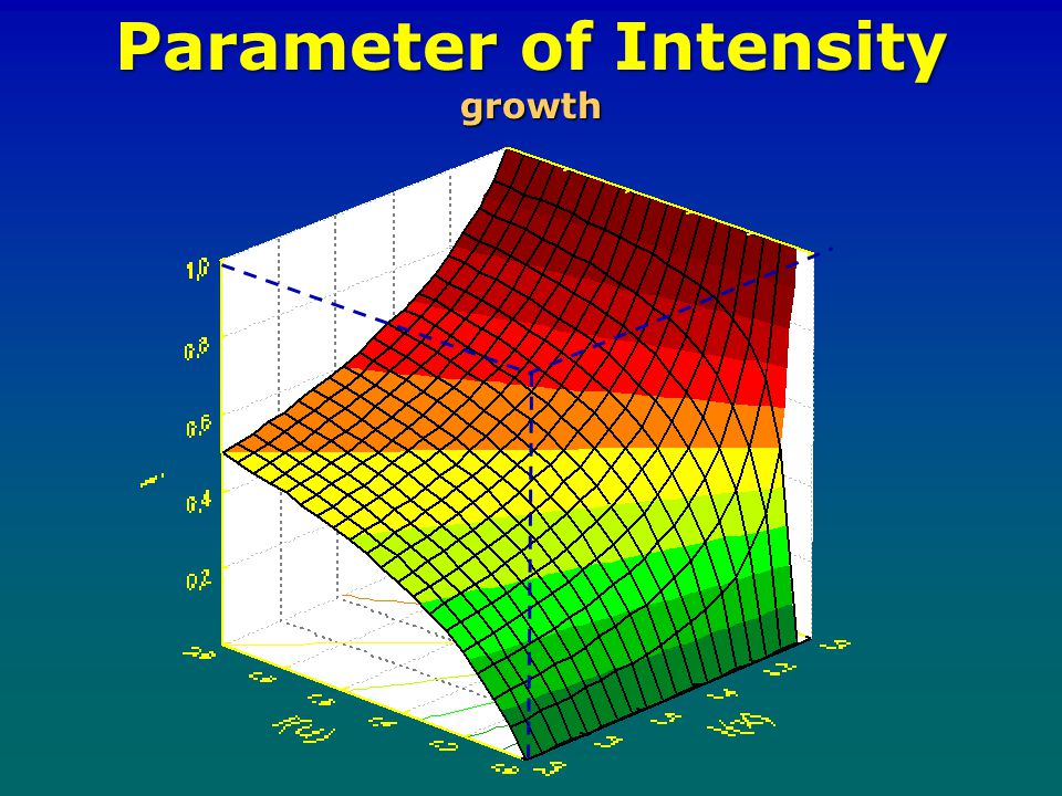 Parameter of Intensity growth