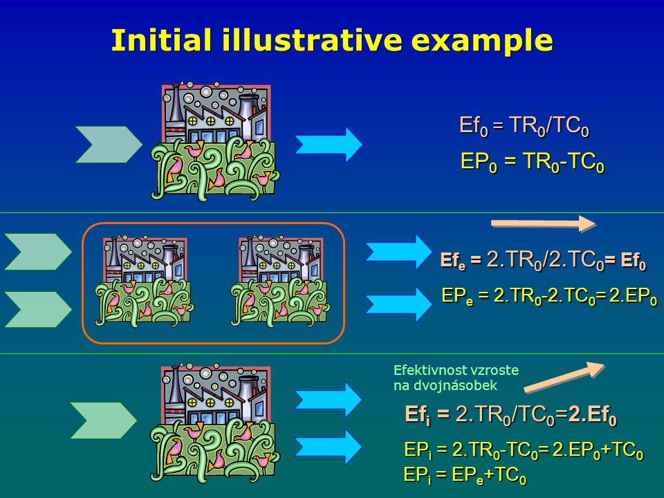 Initial illustrative example Efektivnost vzroste na dvojnásobek Ef e = 2.TR 0 /2.TC 0 = Ef 0 Ef 0 = TR 0 /TC 0 Ef i = 2.TR 0 /TC 0 =2.Ef 0 EP 0 = TR 0 -TC 0 EP e = 2.TR 0 -2.TC 0 = 2.EP 0 EP i = 2.TR 0 -TC 0 = 2.EP 0 +TC 0 EP i = EP e +TC 0