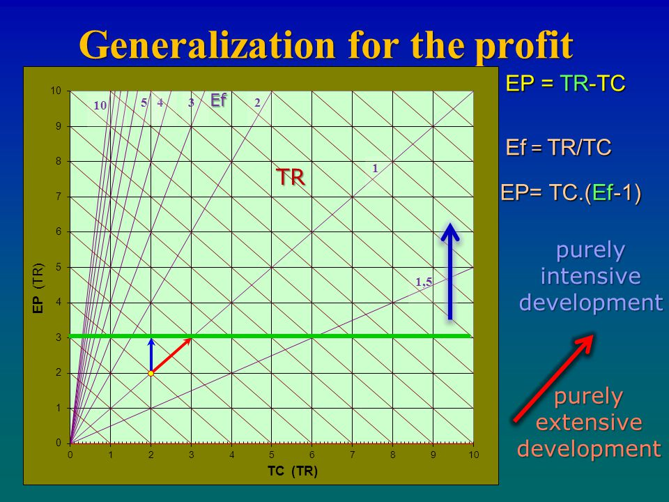 Generalization for the profit Ef = TR/TC EP = TR-TC EP= TC.(Ef-1) 1 1, TR Ef purely intensive development purely extensive development