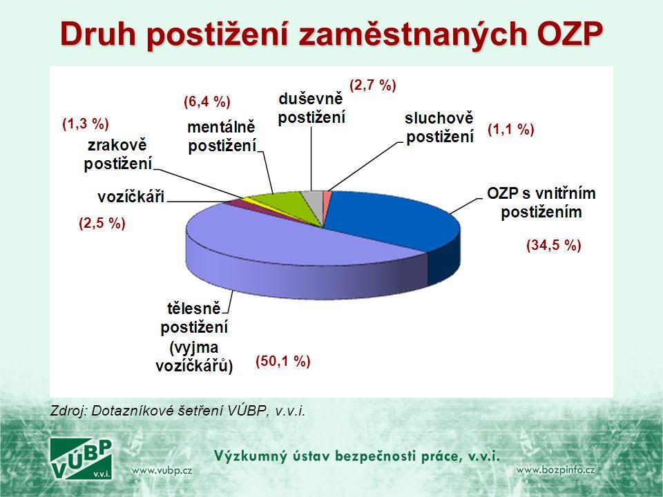 Druh postižení zaměstnaných OZP Zdroj: Dotazníkové šetření VÚBP, v.v.i. (34,5 %) (1,1 %) (2,7 %) (6,4 %) (1,3 %) (2,5 %) (50,1 %)