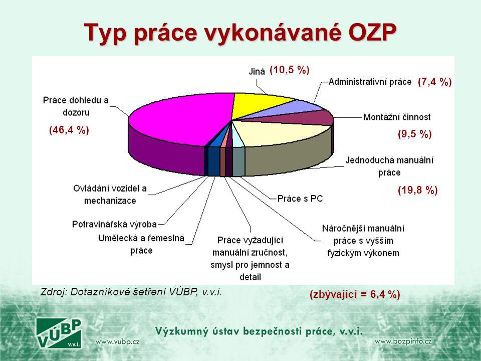 Typ práce vykonávané OZP Zdroj: Dotazníkové šetření VÚBP, v.v.i. (46,4 %) (19,8 %) (7,4 %) (9,5 %) (10,5 %) (zbývající = 6,4 %)