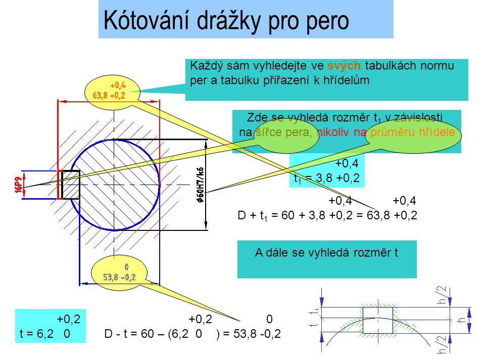 Kótování drážky pro pero Každý sám vyhledejte ve svých tabulkách normu per a tabulku přiřazení k hřídelům Zde se vyhledá rozměr t 1 v závislosti na šířce pera, nikoliv na průměru hřídele +0,4 t 1 = 3,8 +0,2 +0,4 +0,4 D + t 1 = 60 + 3,8 +0,2 = 63,8 +0,2 A dále se vyhledá rozměr t +0,2 t = 6,2 0 +0,2 0 D - t = 60 – (6,2 0 ) = 53,8 -0,2