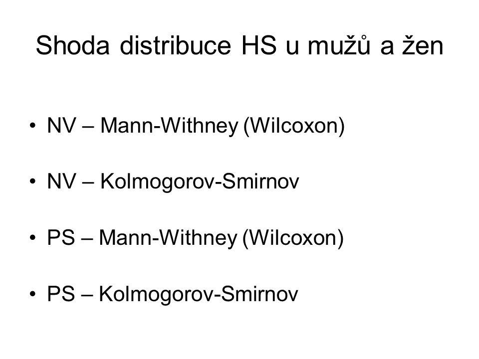 Shoda distribuce HS u mužů a žen •NV – Mann-Withney (Wilcoxon) •NV – Kolmogorov-Smirnov •PS – Mann-Withney (Wilcoxon) •PS – Kolmogorov-Smirnov