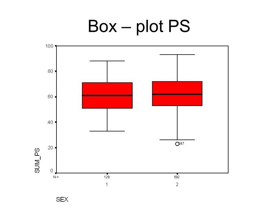 Box – plot PS