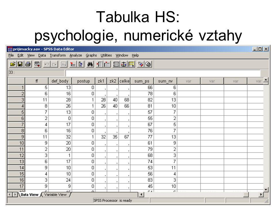 Testování normality HS: numerické vztahy Analyze nonparametric tests 1–Sample K-S…