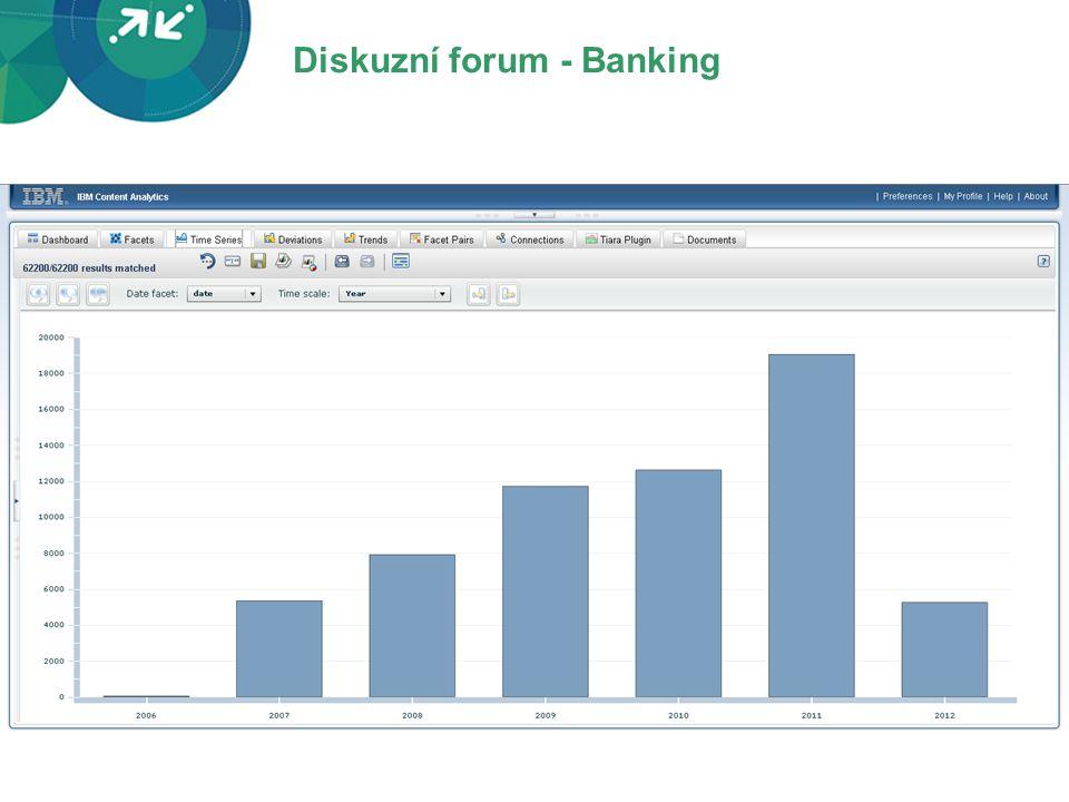 Diskuzní forum - Banking