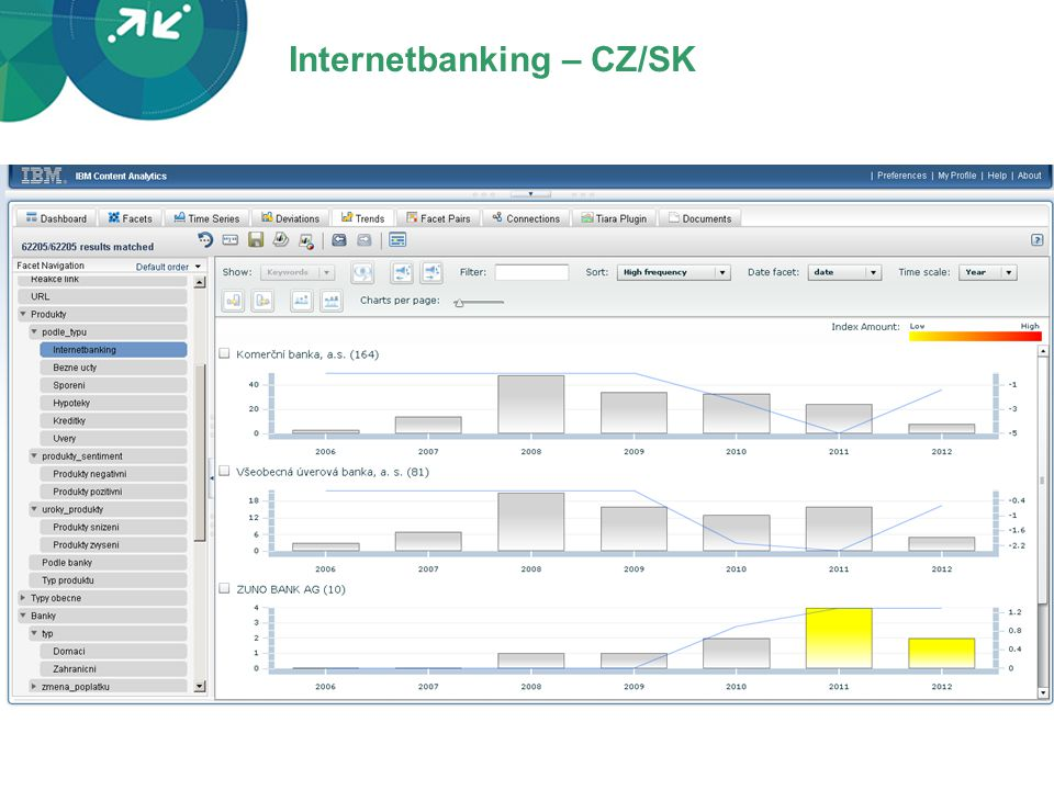 Internetbanking – CZ/SK