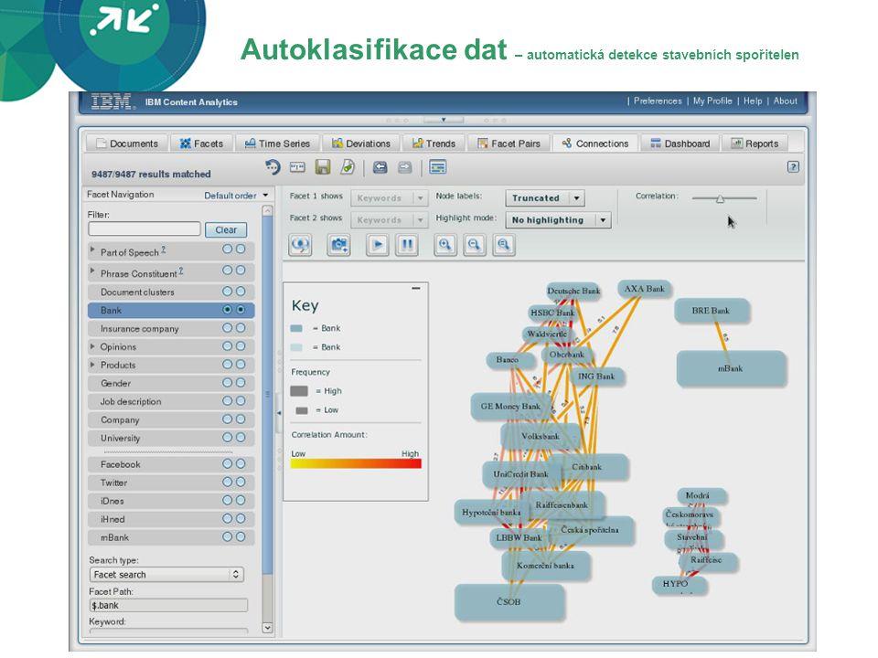 Autoklasifikace dat – automatická detekce stavebních spořitelen