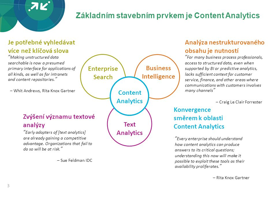 Základním stavebním prvkem je Content Analytics 3 3 Enterprise Search Business Intelligence Zvýšení významu textové analýzy Je potřebné vyhledávat víc