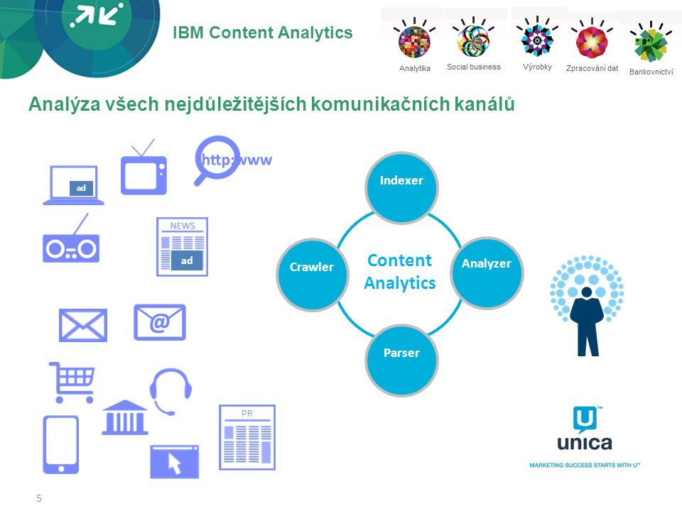 IBM Content Analytics 6 •Market Intelligence – Řeší analýzy z pohledu marketingu  Analýza konkurence ve veřejných portálech a firemních prezentacích  Analýza kampaní – analýzy dotazníků, chování zákazníků, cílové skupiny, SMS kampaně, call center kampaně  Analýza vstupních kanálů – call center, email, SMS, formuláře, web, diskuzní fóra, sociální sítě