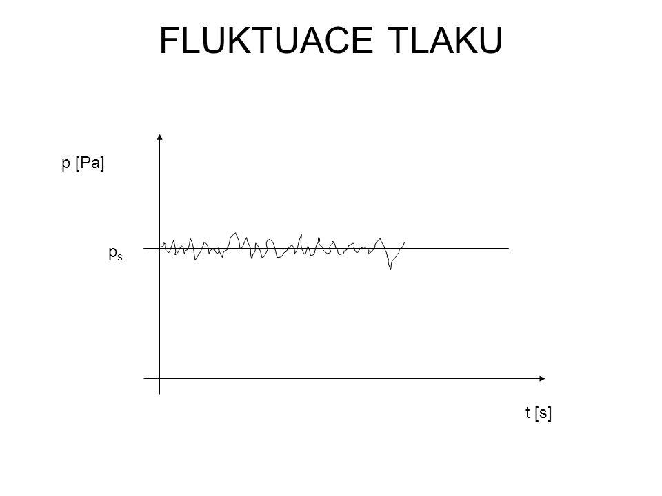 FLUKTUACE TLAKU t [s] p [Pa] psps