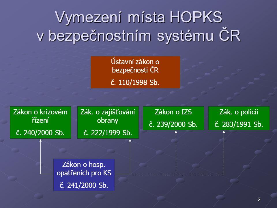 13 Základní dokumenty zpracovávané v systému HOPKS Plán nezbytných dodávek - zpracovává správní úřad v systému nouzového hospodářství jako součást KP Plán hospodářské mobilizace - zpracovává objednatel mobilizační dodávky v systému hospodářské mobilizace jako součást KP Plán opatření hospodářské mobilizace - zpracovává dodavatel MD jako součást Plánu krizové připravenosti Vazba na systém plánování obrany a na Plán vytváření civilních zdrojů k zajištění bezpečnosti ČR