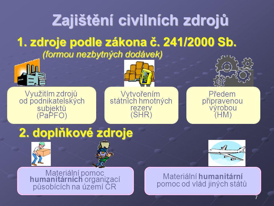 7 Předem připravenou výrobou (HM) Materiální pomoc humanitárních organizací působících na území ČR 2. doplňkové zdroje 1. zdroje podle zákona č. 241/2