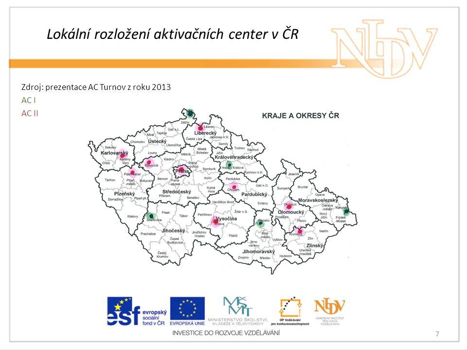 Lokální rozložení aktivačních center v ČR Zdroj: prezentace AC Turnov z roku 2013 AC I AC II 7