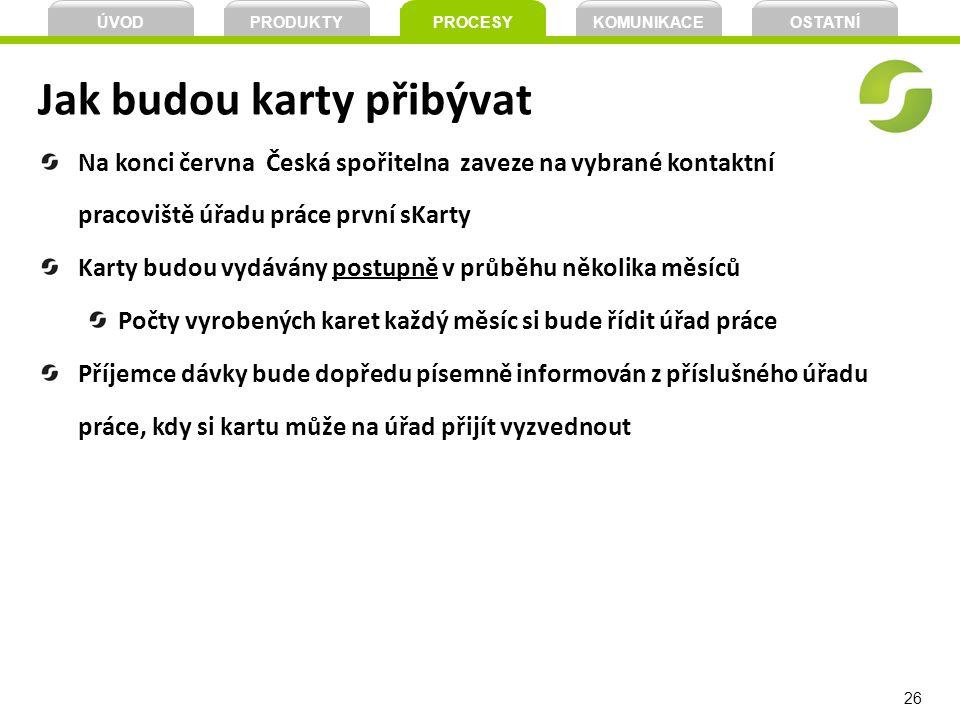 26 Jak budou karty přibývat Na konci června Česká spořitelna zaveze na vybrané kontaktní pracoviště úřadu práce první sKarty Karty budou vydávány post