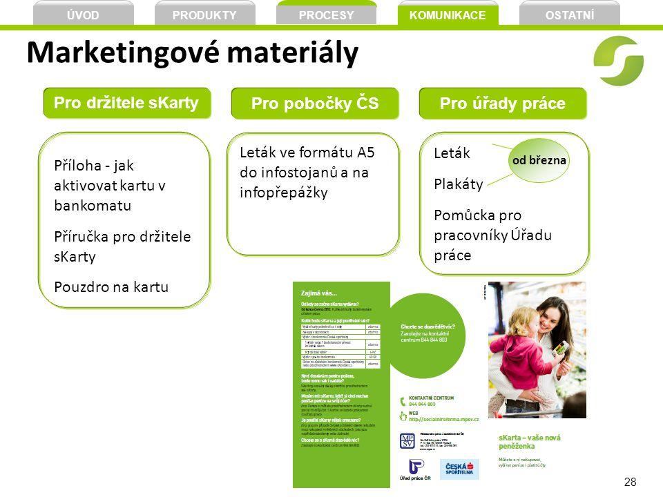 28 Marketingové materiály Pro držitele sKarty Příloha - jak aktivovat kartu v bankomatu Příručka pro držitele sKarty Pouzdro na kartu Pro pobočky ČS L