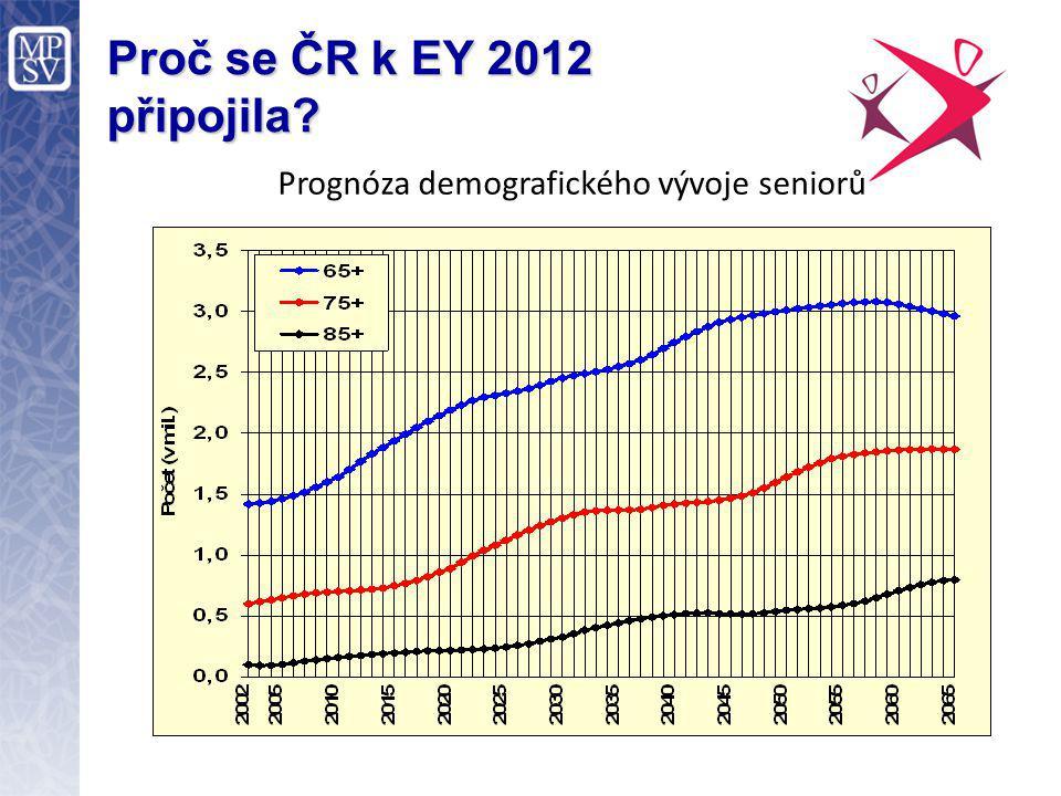 Proč se ČR k EY 2012 připojila Prognóza demografického vývoje seniorů