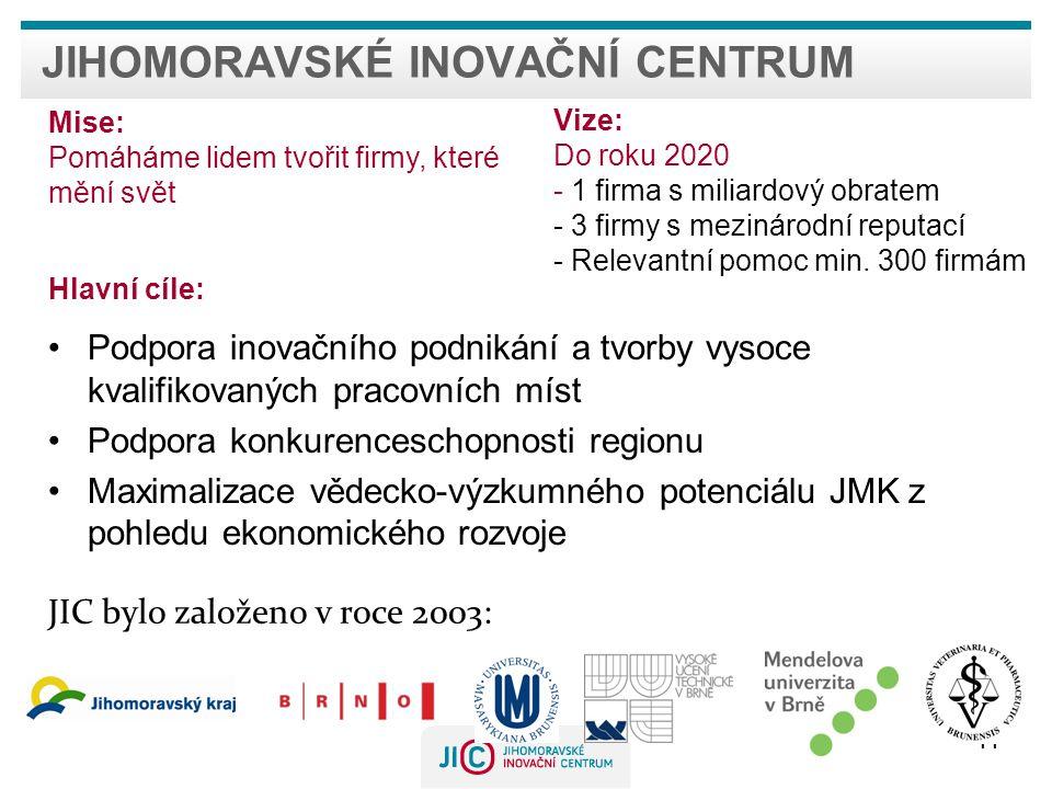 JIHOMORAVSKÉ INOVAČNÍ CENTRUM •Podpora inovačního podnikání a tvorby vysoce kvalifikovaných pracovních míst •Podpora konkurenceschopnosti regionu •Maximalizace vědecko-výzkumného potenciálu JMK z pohledu ekonomického rozvoje 11 JIC bylo založeno v roce 2003: Vize: Do roku 2020 - 1 firma s miliardový obratem - 3 firmy s mezinárodní reputací - Relevantní pomoc min.