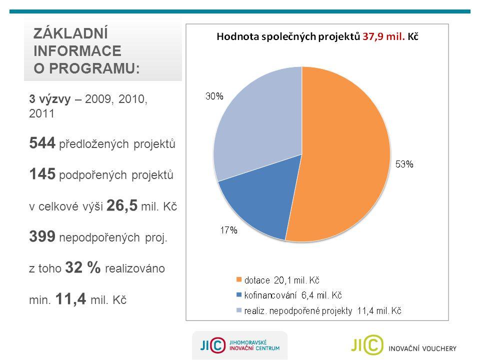 ZÁKLADNÍ INFORMACE O PROGRAMU: 3 výzvy – 2009, 2010, 2011 544 předložených projektů 145 podpořených projektů v celkové výši 26,5 mil.