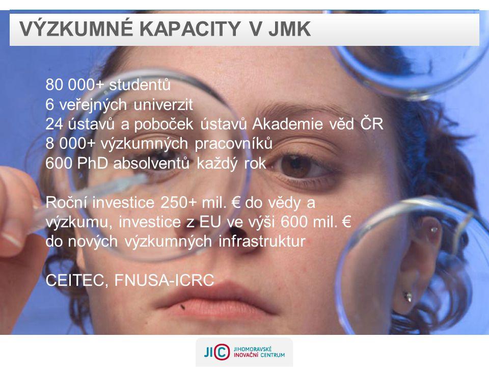 VÝZKUMNÉ KAPACITY V JMK 80 000+ studentů 6 veřejných univerzit 24 ústavů a poboček ústavů Akademie věd ČR 8 000+ výzkumných pracovníků 600 PhD absolventů každý rok Roční investice 250+ mil.