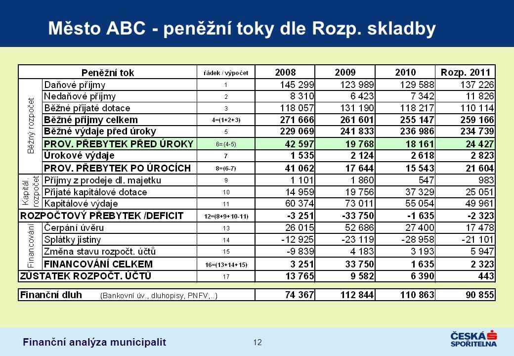 Finanční analýza municipalit 12 Město ABC - peněžní toky dle Rozp. skladby