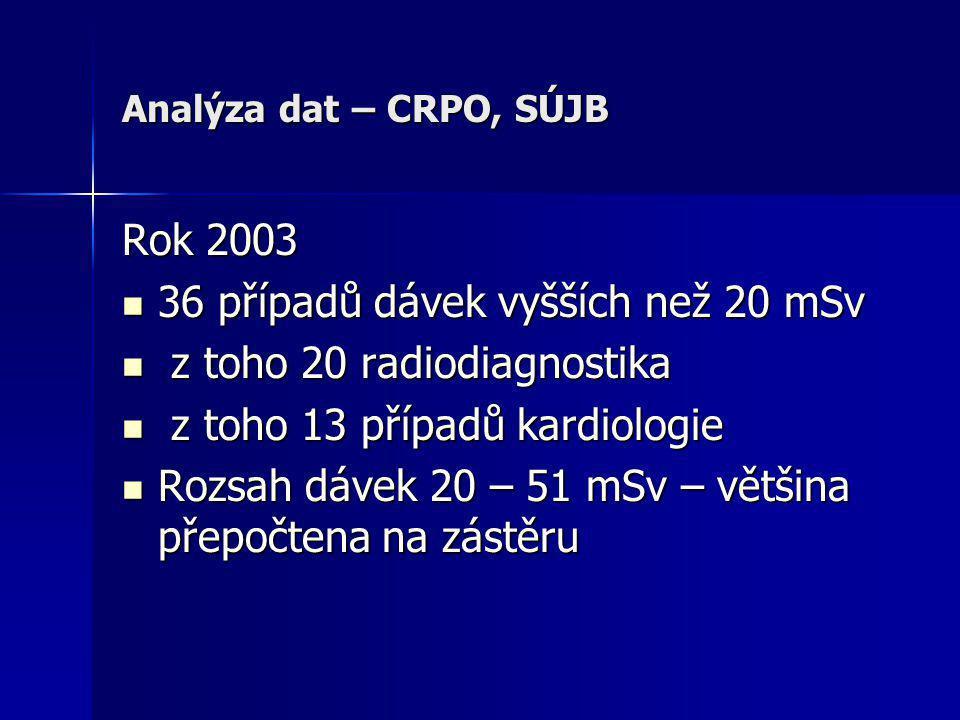 Analýza dat – CRPO, SÚJB Rok 2003  36 případů dávek vyšších než 20 mSv  z toho 20 radiodiagnostika  z toho 13 případů kardiologie  Rozsah dávek 20 – 51 mSv – většina přepočtena na zástěru