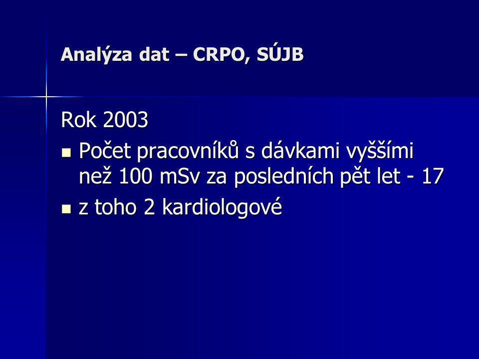 Analýza dat – CRPO, SÚJB Rok 2003  Počet pracovníků s dávkami vyššími než 100 mSv za posledních pět let - 17  z toho 2 kardiologové