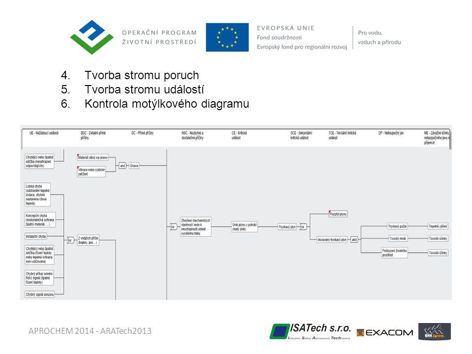 APROCHEM 2014 - ARATech2013 4.Tvorba stromu poruch 5.Tvorba stromu událostí 6.Kontrola motýlkového diagramu