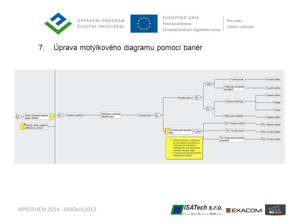 APROCHEM 2014 - ARATech2013 7.Úprava motýlkového diagramu pomocí bariér