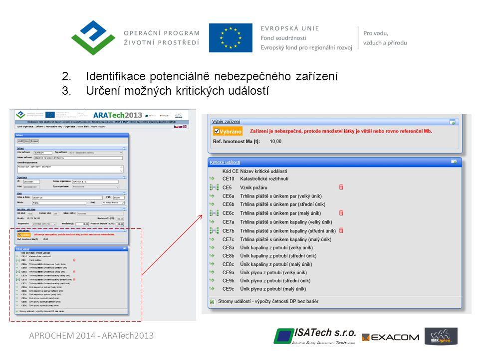 APROCHEM 2014 - ARATech2013 2.Identifikace potenciálně nebezpečného zařízení 3.Určení možných kritických událostí