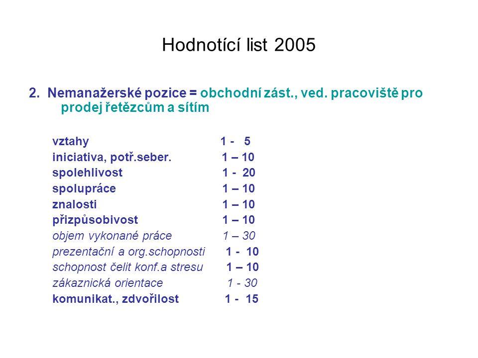 Hodnotící list 2005 2. Nemanažerské pozice = obchodní zást., ved. pracoviště pro prodej řetězcům a sítím vztahy 1 - 5 iniciativa, potř.seber. 1 – 10 s