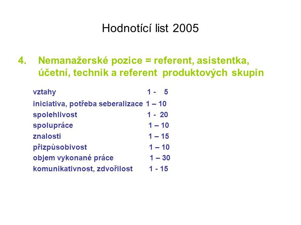 Hodnotící list 2005 4.Nemanažerské pozice = referent, asistentka, účetní, technik a referent produktových skupin vztahy 1 - 5 iniciativa, potřeba sebe