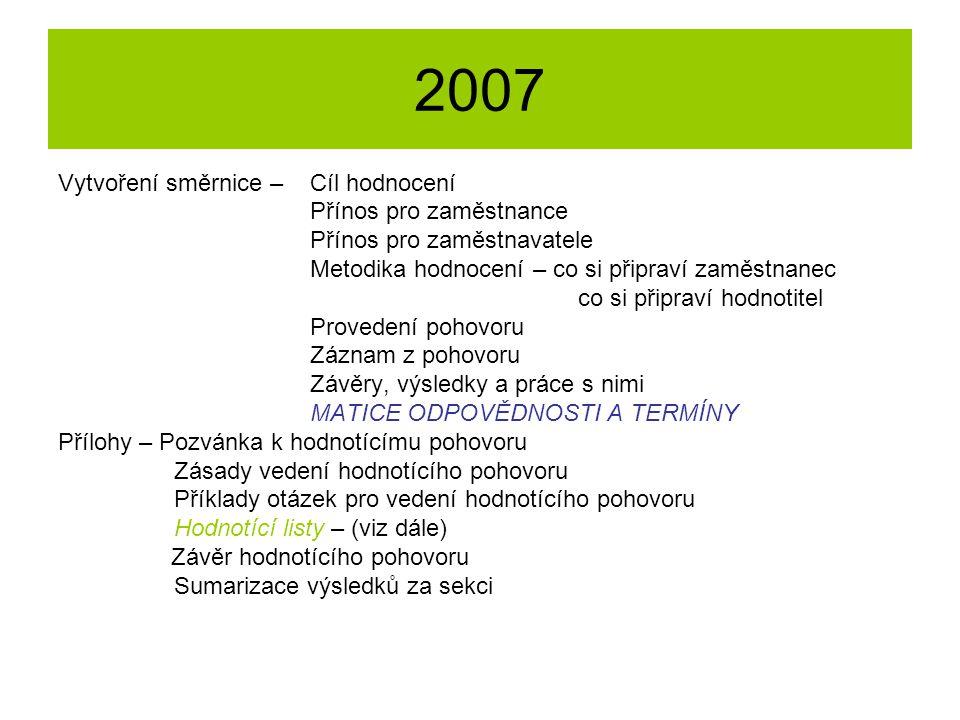 2007 Vytvoření směrnice – Cíl hodnocení Přínos pro zaměstnance Přínos pro zaměstnavatele Metodika hodnocení – co si připraví zaměstnanec co si připrav