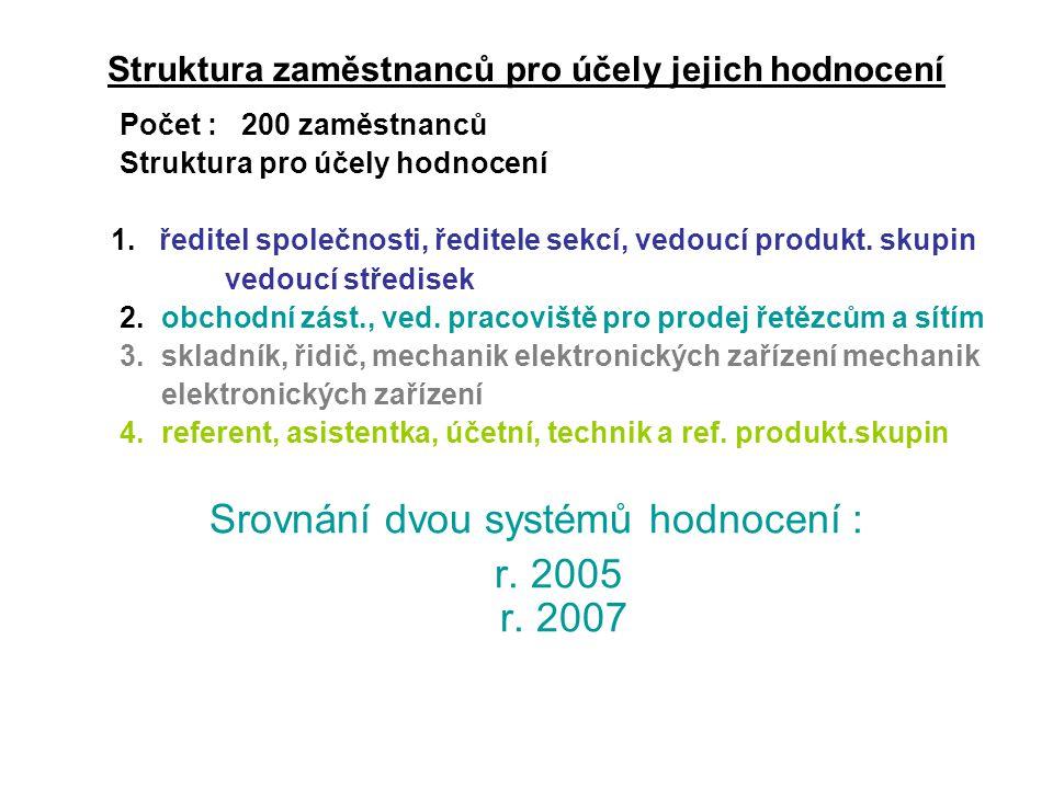Hodnotící list 2005 2.Nemanažerské pozice = obchodní zást., ved.