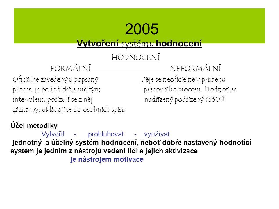 2005 Vytvoření systému hodnocení HODNOCENÍ FORMÁLNÍ NEFORMÁLNÍ Oficiáln ě zavedený a popsaný D ě je se neoficieln ě v pr ů b ě hu proces, je periodick
