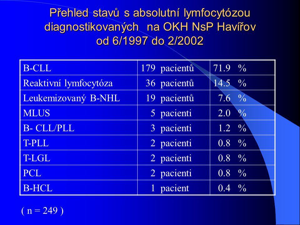 Přehled stavů s absolutní lymfocytózou diagnostikovaných na OKH NsP Havířov od 6/1997 do 2/2002 B-CLL179 pacientů71.9 % Reaktivní lymfocytóza 36 pacie
