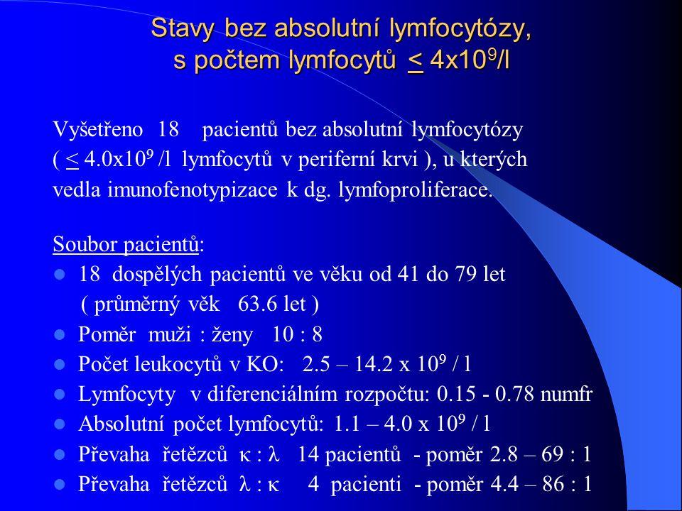 Stavy bez absolutní lymfocytózy, s počtem lymfocytů < 4x10 9 /l Vyšetřeno 18 pacientů bez absolutní lymfocytózy ( < 4.0x10 9 /l lymfocytů v periferní